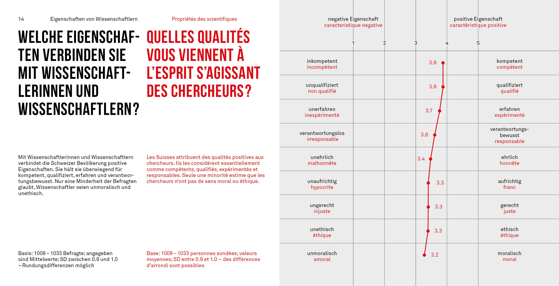 Eigenschaften von WissenschaftlerInnen / Qualités des scientifiques